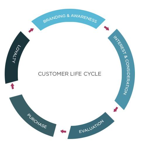 Identify Unique Needs and Opportunities at Each Lifecycle Stage